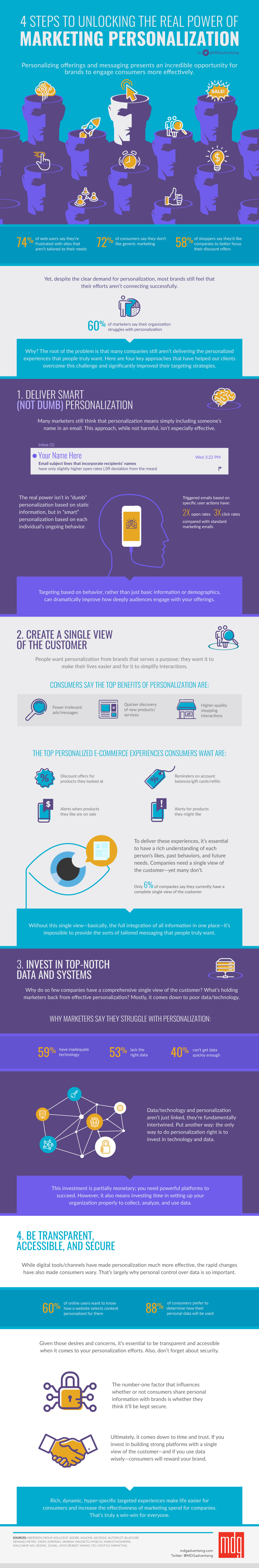 4 steps to unlocking the real power of marketing personalisation infographic