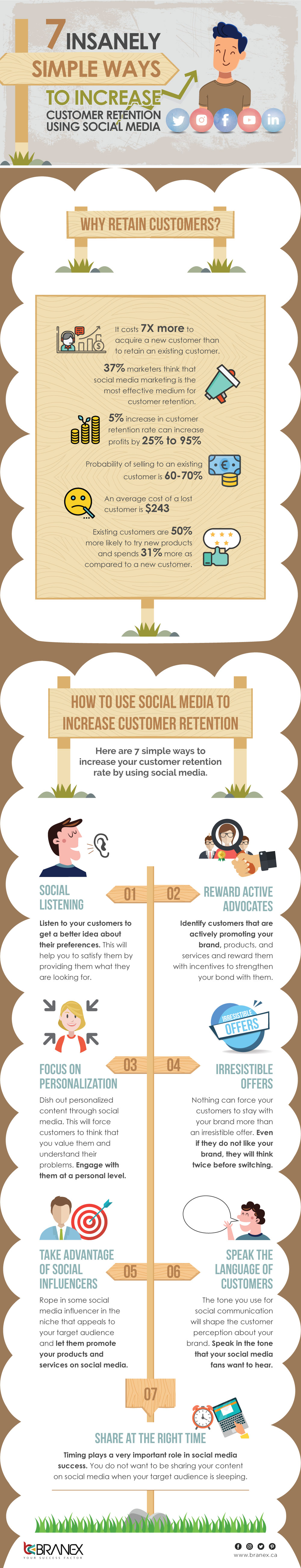 How To Increase Customer Retention Using Social Media